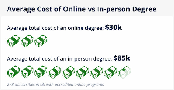 Infographic: Average Cost of Online vs In-Person Degree: $30k for Online, $85k for In-Person