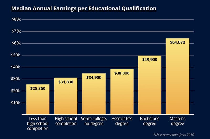 Table of Median Annual Earnings per Educational Qualification