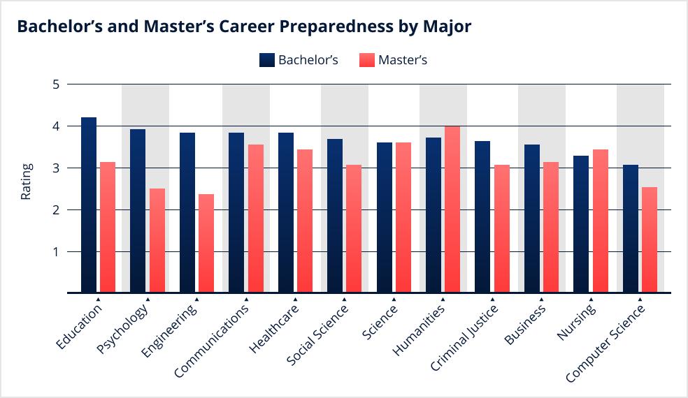 Bar graph for Bachelor's and Master's Career Preparedness by Major