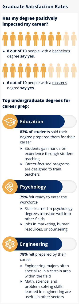 Infographic for Graduate Satisfaction Rates