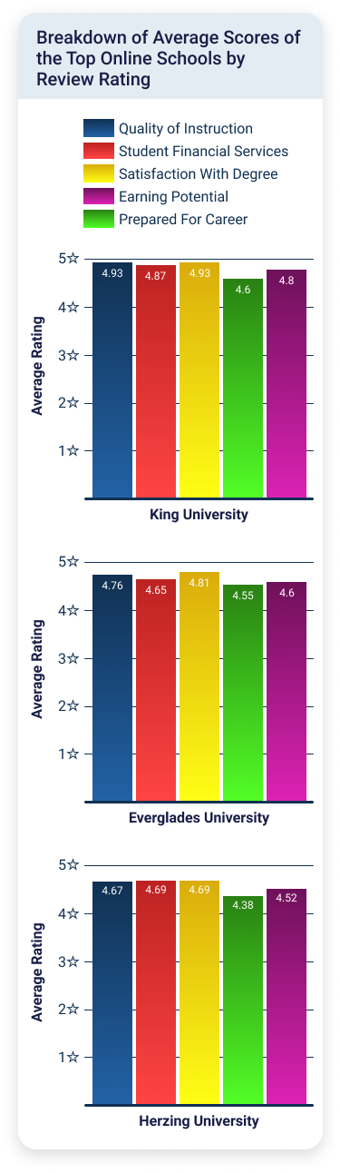 graphic showing average scores of the top online schools by review rating