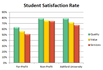 Student Satisfaction Rate
