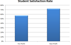 Value of a non-profit school was rated about 15 percentage point higher than for-profit schools