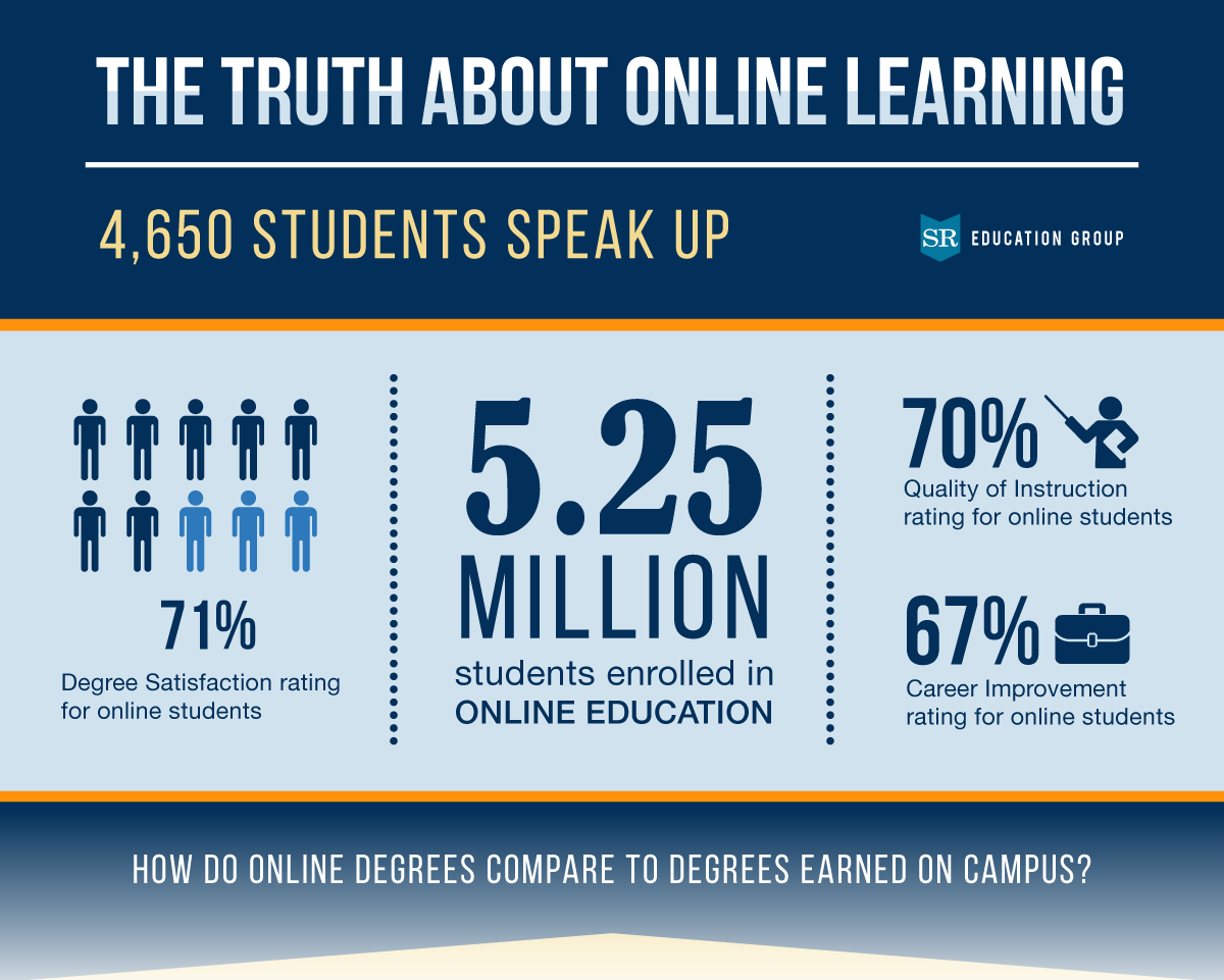 The Truth About Online Learning Summary Stats