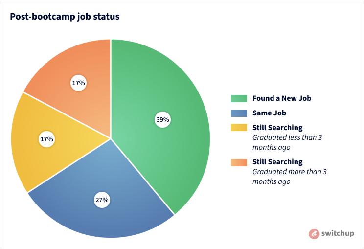 A circle graph showing the post-bootcamp job status of graduates