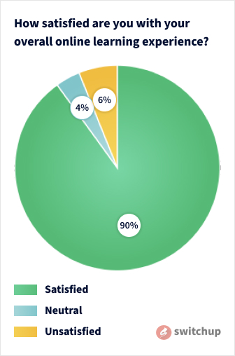 A graph showing how satisfied bootcamp graduates are with their overall learning experience