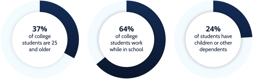 Infographic: 37% of college students are 25 and older, 64% work while in school, and 24% have children or other dependents