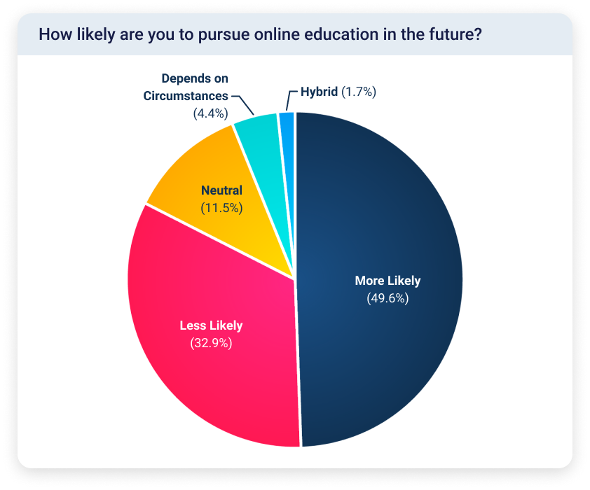Pie chart showing that approximately 50% of students said they were more likely to pursue online classes in the future, while about 33% were less likely.