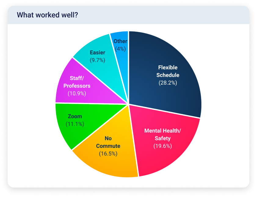 Pie chart showing that the highest proportion of students liked the flexible schedule and benefits to mental health and safety that came with online learning.