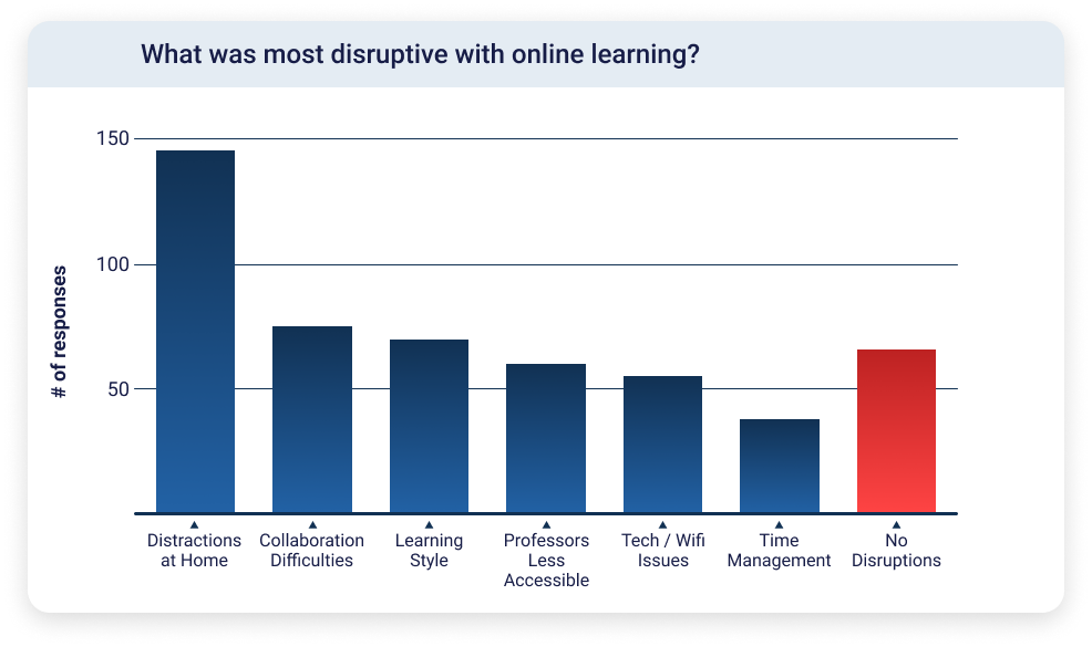 Bar chart showing that the highest number of students said that distractions at home were the most disruptive parts of online learning.