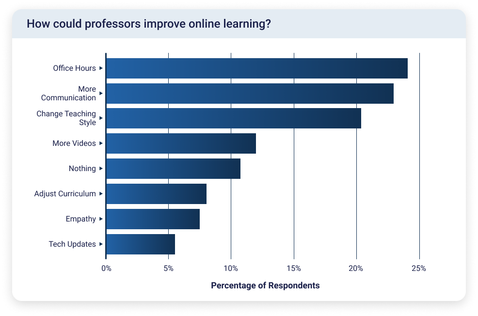 Bar chart showing that the highest number of students suggested that professors could improve online learning with office hours and more communication.