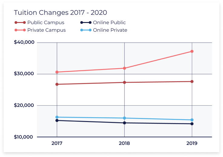 graph showing how tuition rates have changed between 2017 and 2019