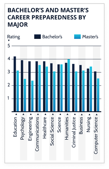 Bar graph for Bachelor's and Master's Career Preparedness by Major