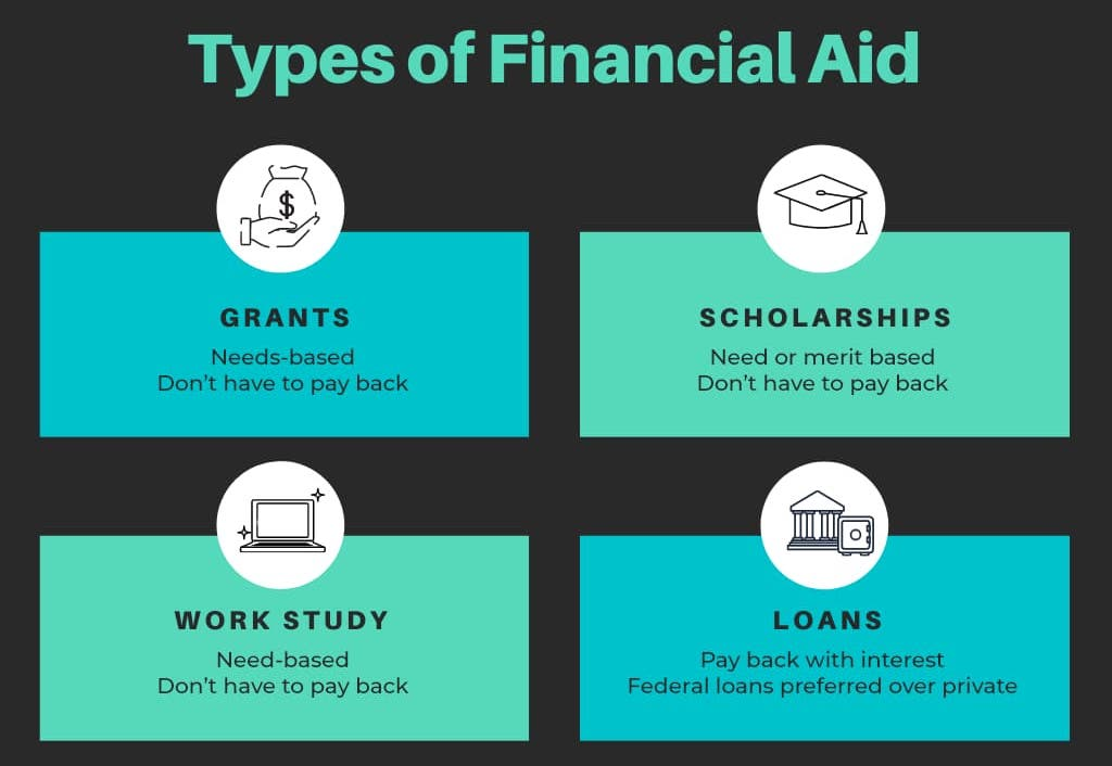 graphic showing the different types of financial aid