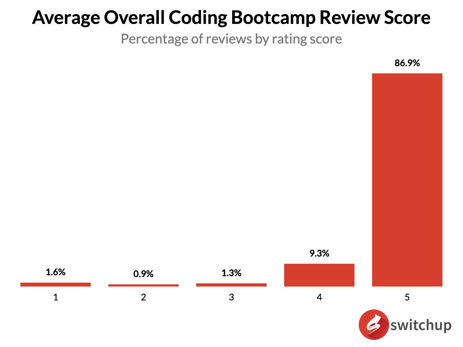 Chart 1: Percentage of reviews by rating score. (E.g. 86.9% of reviewers gave an average overall rating of 5.)
