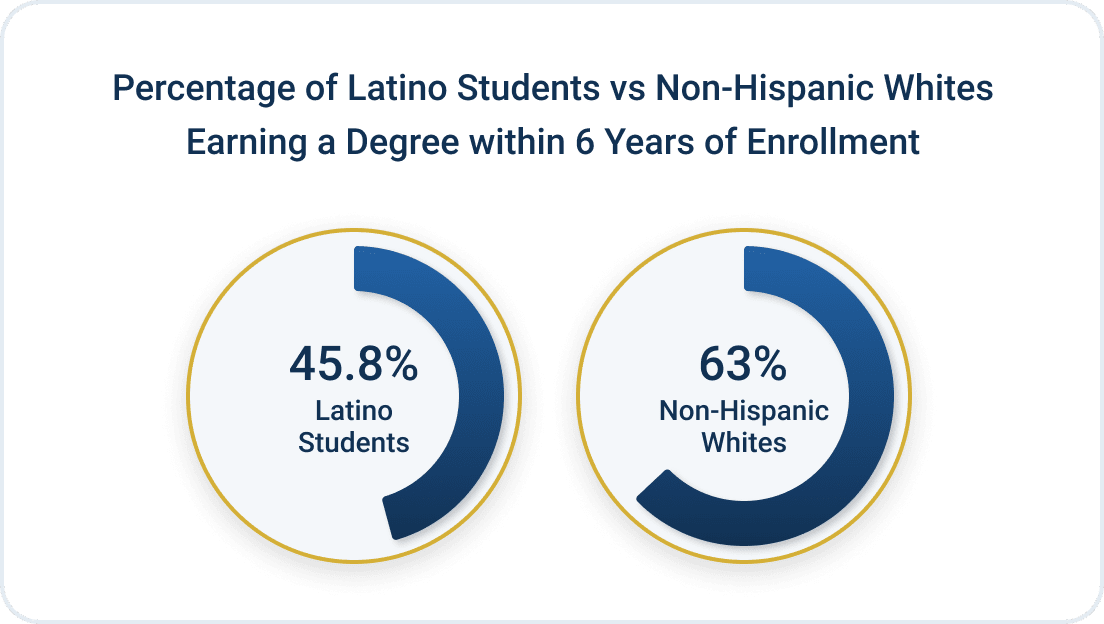 Pie chart showing the percentage of Latino students earning a degree within 6 years of starting