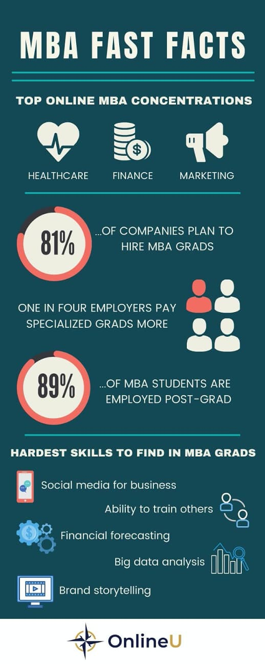 Fast Facts graphic showing top MBA concentrations, hiring percentages, and skills