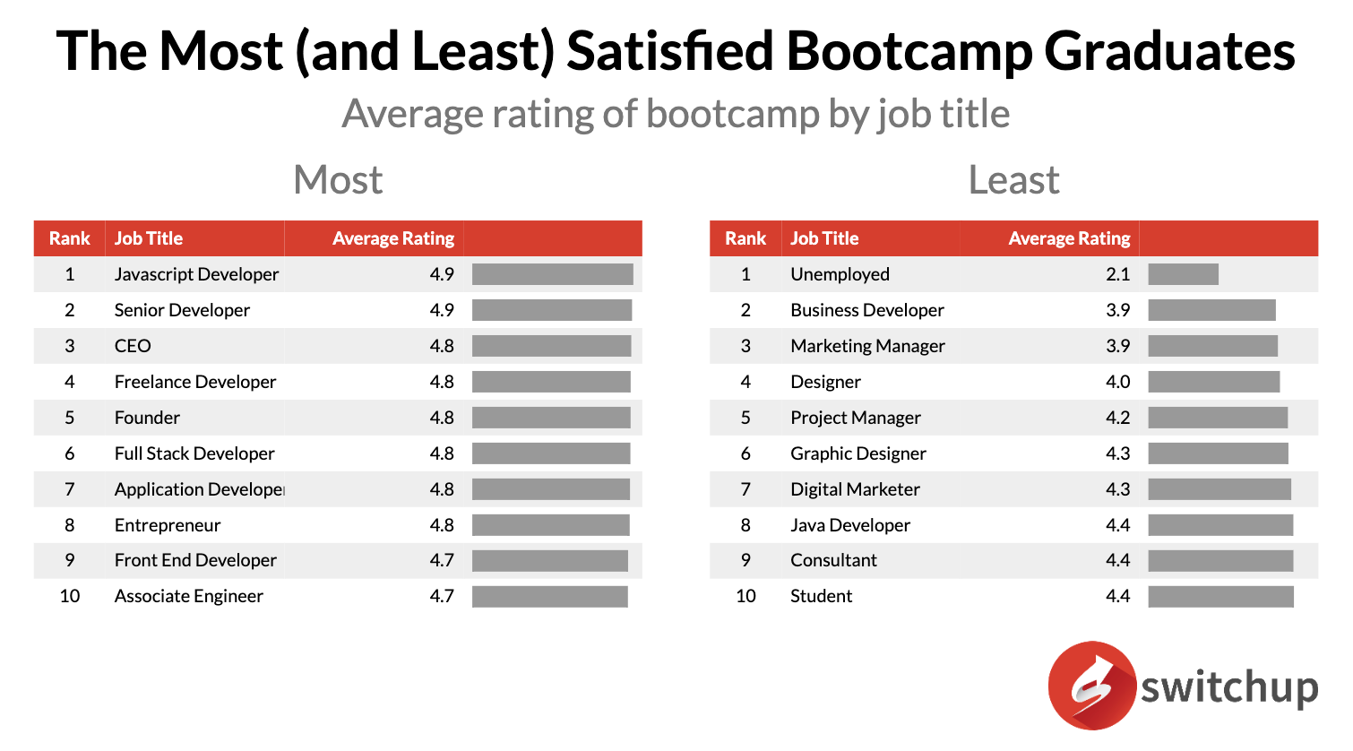 chart 3: Average rating of bootcamp by job title.